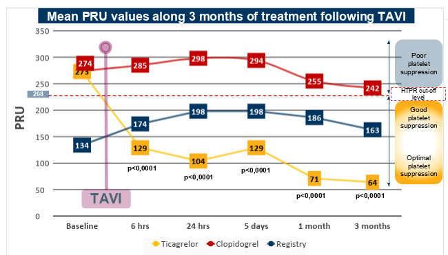 Mean PRU values along 3 months of treatment following TAVI
