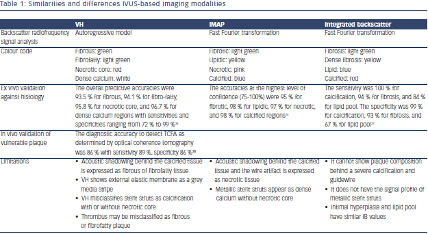 Similarities and differences IVUS-based imaging modalities