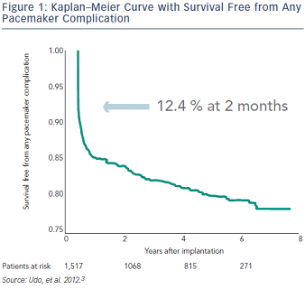 Kaplan-Meier Curve with Survival Free from Any Pacemaker Complication