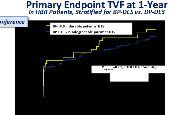 Primary Endpoint TVF at 1 Year