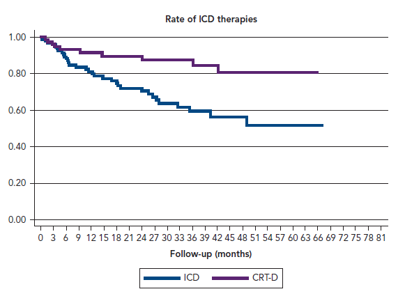 Rate of ICD therapies