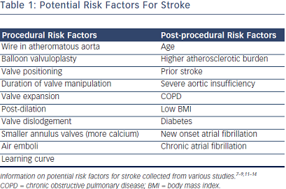 Potential Risk Factors For Stroke