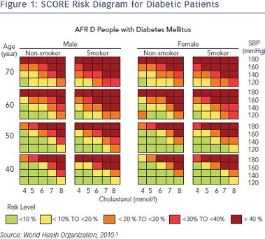 SCORE Risk Diagram for Diabetic Patients