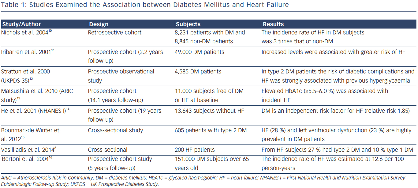 Studies Examined the Association between Diabetes Mellitus and Heart Failure