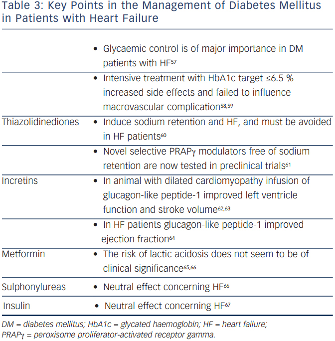 Key Points in the Management of Diabetes Mellitus in Patients with Heart Failure