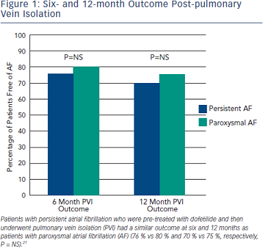 Six‐ and 12‐month Outcome Post‐pulmonary Vein Isolation