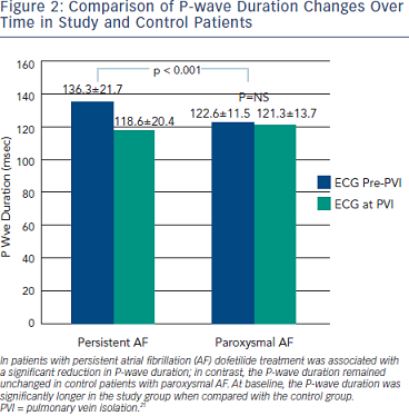 Comparison of P‐wave Duration Changes Over Time in Study and Control Patients