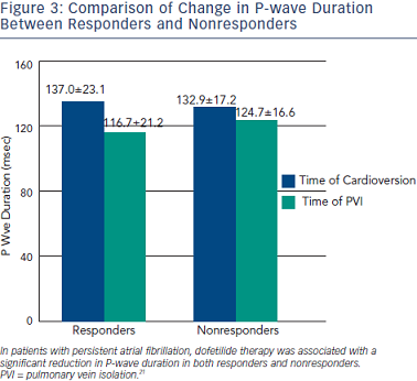 Comparison of Change in P‐wave Duration Between Responders and Nonresponders