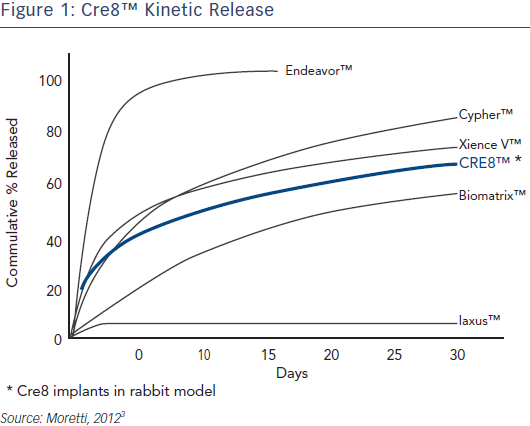 Cre8™ Kinetic Release