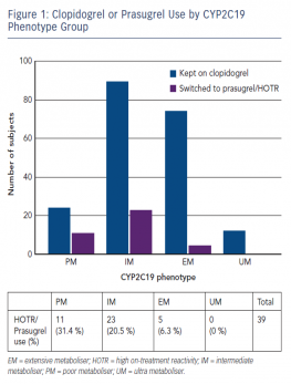 Clopidogrel or Prasugrel Use by CYP2C19 Phenotype Group