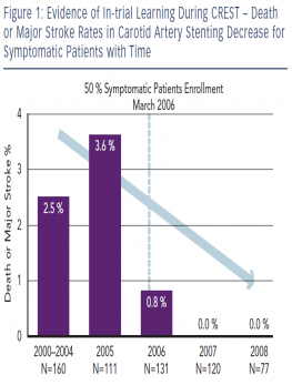 Evidence of In-trial Learning During CREST – Death or Major Stroke Rates in Carotid Artery Stenting Decrease for Symptomatic Patients with Time
