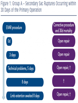 Group A – Secondary Sac Ruptures Occurring within 30 Days of the Primary Operation