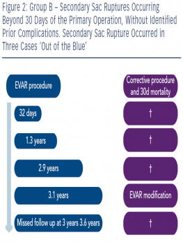 Group B – Secondary Sac Ruptures Occurring Beyond 30 Days of the Primary Operation, Without Identified Prior Complications. Secondary Sac Rupture Occurred in Three Cases 'Out of the Blue'