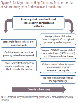 An Algorithm to Help Clinicians Decide the Use of Atherectomy with Endovascular