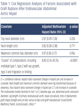 Cox Regression Analysis of Factors Associated with Graft Rupture After Endovascular Abdominal Aortic Repair