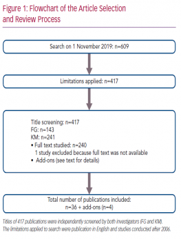 Flowchart of the Article Selection and Review