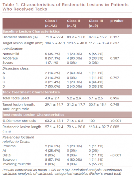 Characteristics of Restenotic Lesions in Patients Who Received Tacks