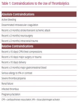 Contraindications to the Use of Thrombolytics