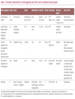 The Main Characteristics of Anticoagulants