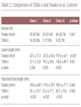 Comparison of TOBA II and Tosaka et al. Cohorts