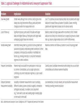 Logistical Challenges for Abdominal Aortic