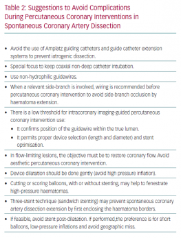 Suggestions to Avoid Complications During Percutaneous