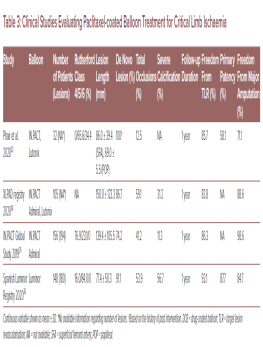 Clinical Studies Evaluating Paclitaxel-coated Balloon