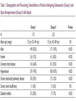 Demographics And Pre-Existing Comorbidities
