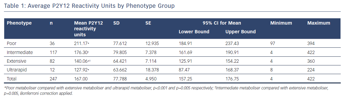 Average P2Y12 Reactivity Units by Phenotype Group