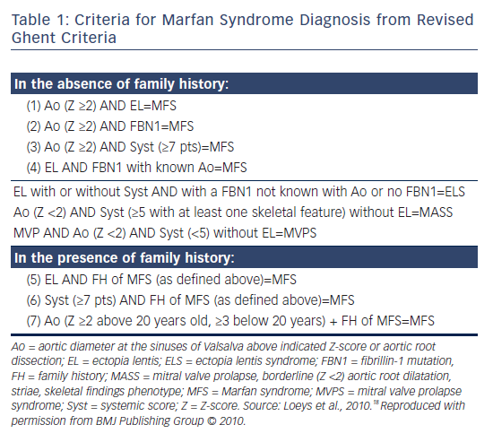 Table 1: Criteria for Marfan Syndrome Diagnosis from Revised Ghent Criteria