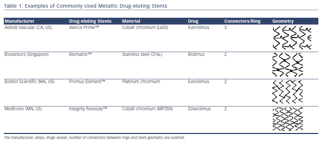 Examples of Commonly Used Metallic Drug-eluting Stents