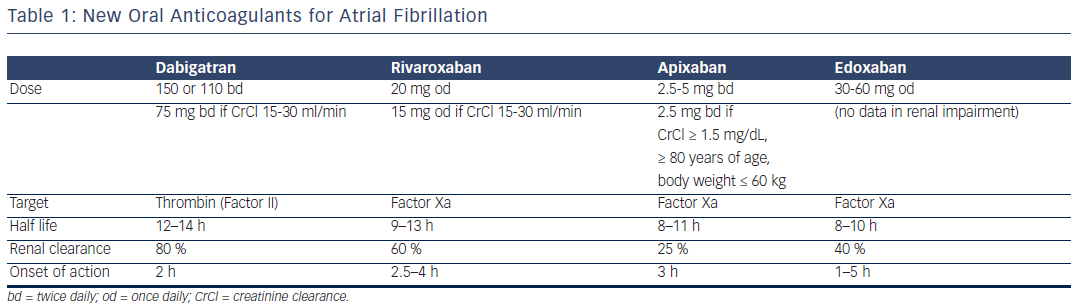 New Oral Anticoagulants for Atrial Fibrillation