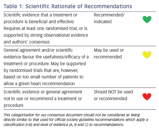Table 1: Scientific Rationale of Recommendations