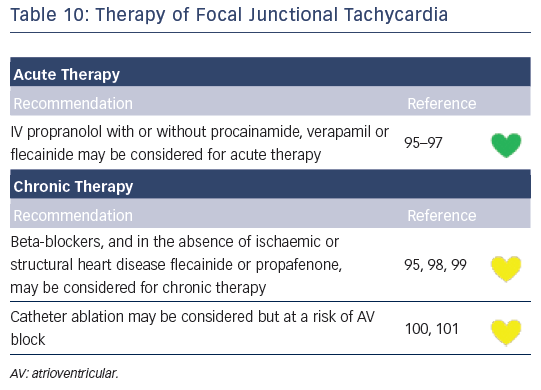 Table 10: Therapy of Focal Junctional Tachycardia