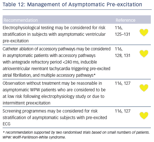 Table 12: Management of Asymptomatic Pre-excitation