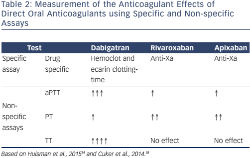 Table 2: Measurement of the Anticoagulant Effects of Direct Oral Anticoagulants using Specific and Non-specific Assays