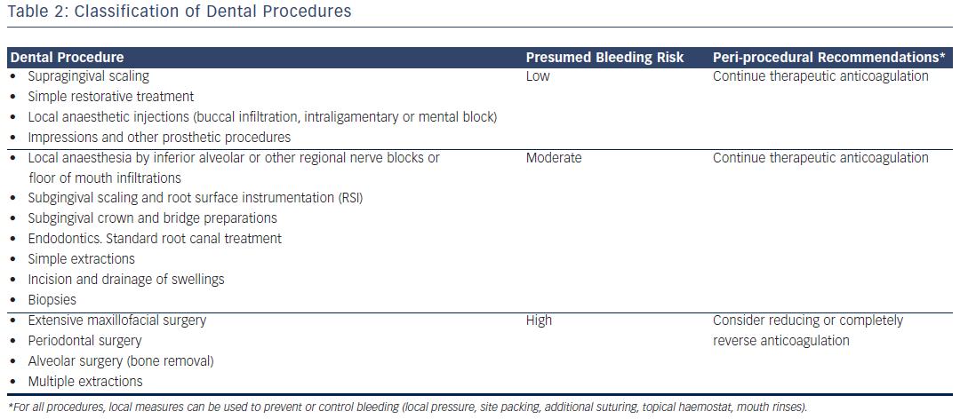 Classification of Dental Procedures