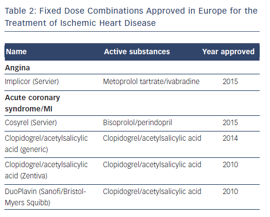 Table 2: Fixed Dose Combinations Approved in Europe for the Treatment of Ischemic Heart Disease