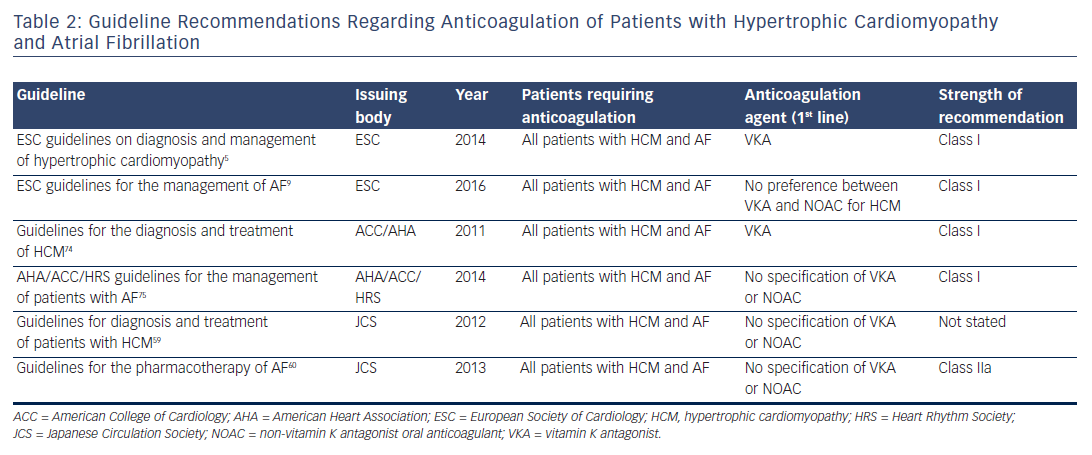Table 2: Guideline Recommendations Regarding Anticoagulation of Patients with Hypertrophic Cardiomyopathy and Atrial Fibrillation