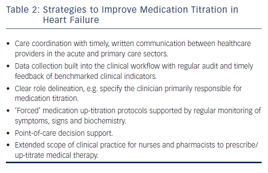 Table 2: Strategies to Improve Medication Titration in Heart Failure