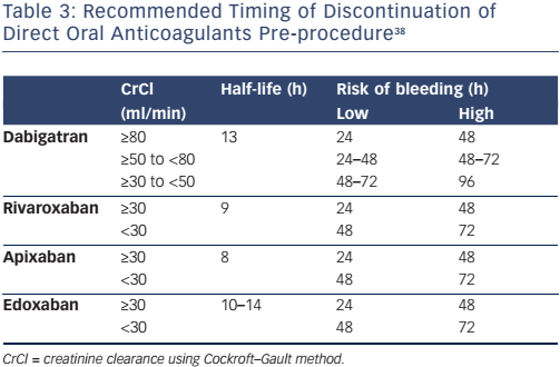 Table 3: Recommended Timing of Discontinuation of<br /> Direct Oral Anticoagulants Pre-procedure