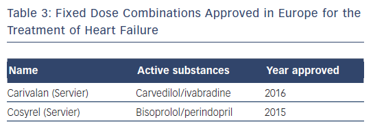 Table 3: Fixed Dose Combinations Approved in Europe for the Treatment of Heart Failure