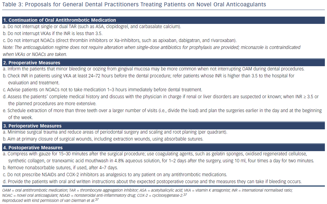 Proposals for General Dental Practitioners Treating Patient