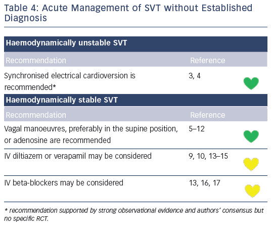 Table 4: Acute Management of SVT without Established Diagnosis