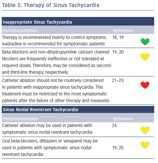 Table 5: Therapy of Sinus Tachycardia