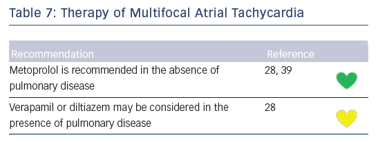 Table 7: Therapy of Multifocal Atrial Tachycardia