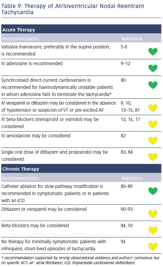 Table 9: Therapy of Atrioventricular Nodal Reentrant Tachycardia