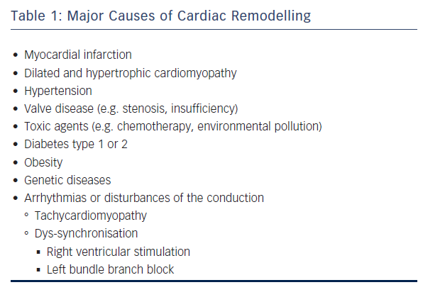 Table 1: Major Causes of Cardiac Remodelling
