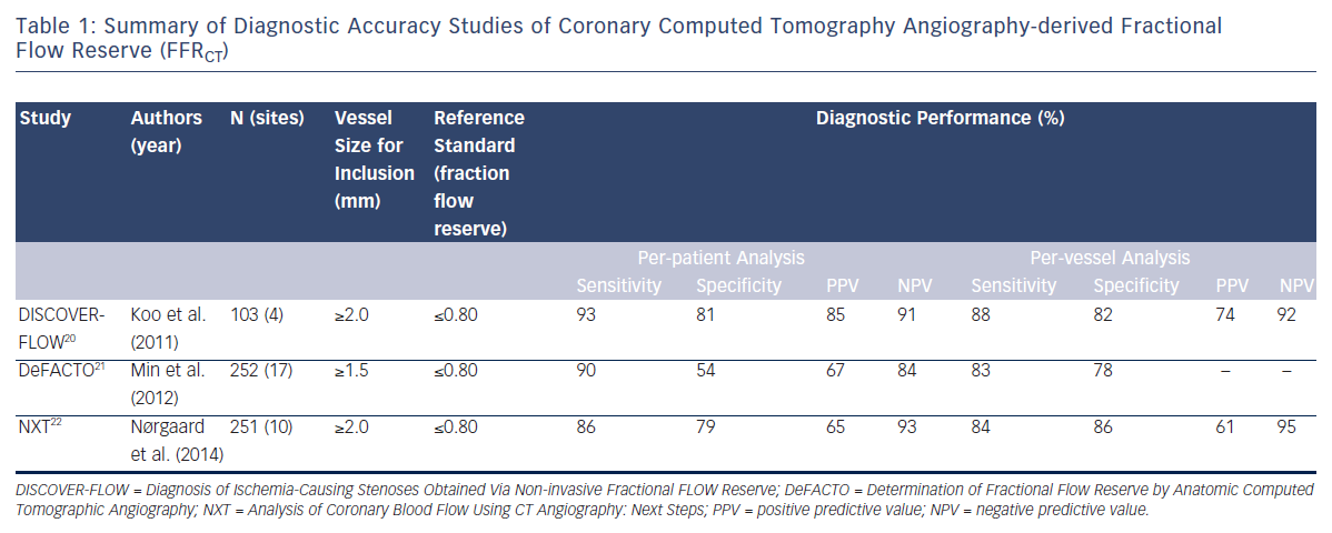 Table 1: Summary of Diagnostic Accuracy Studies of Coronary Computed Tomography Angiography-derived Fractional Flow Reserve (FFRCT)