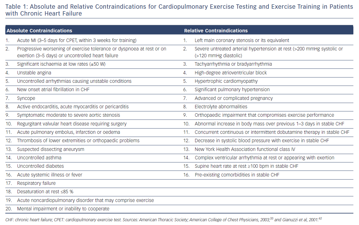 Absolute & Relative COntraindications for Cardiopulmonary